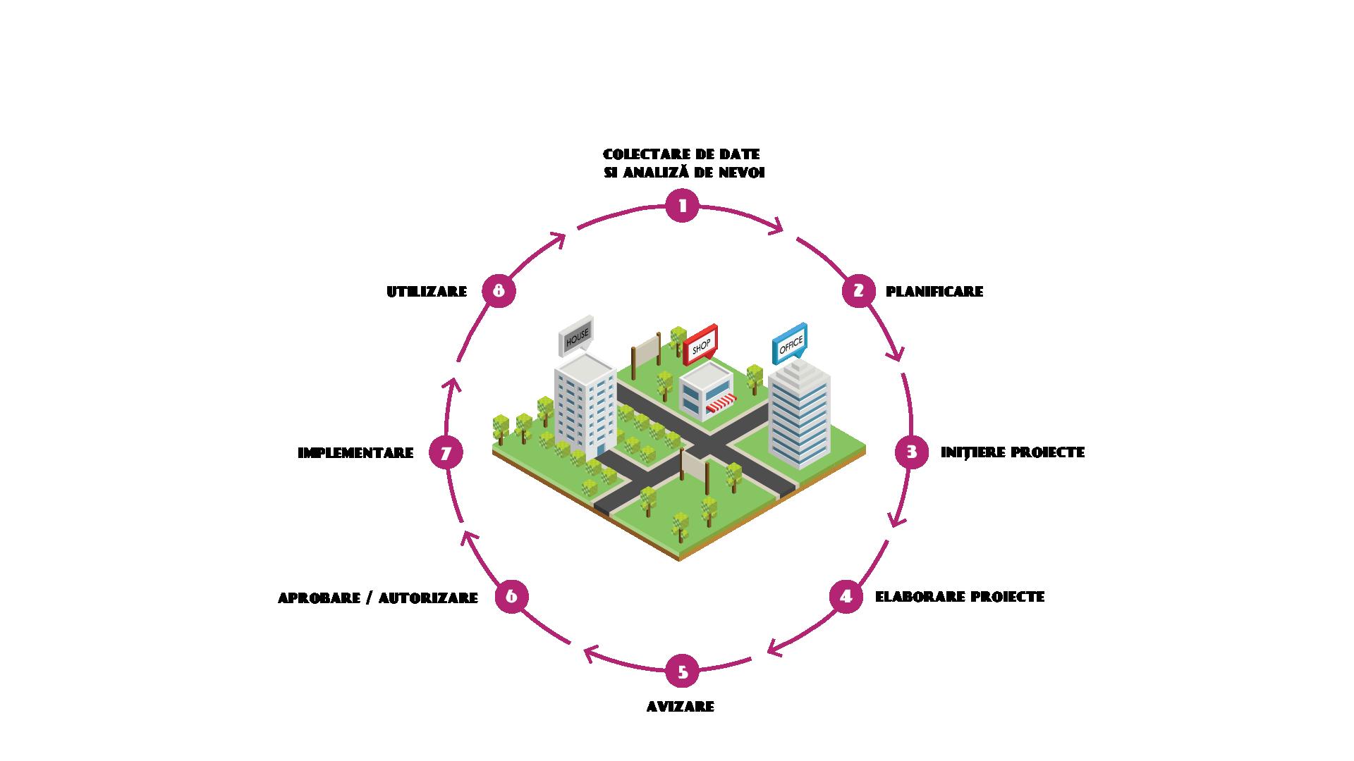 Etape transformari urbane